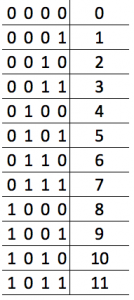 The fastest way to convert the binary into decimal using a table